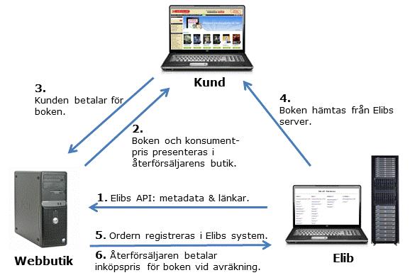 elib_info_trans