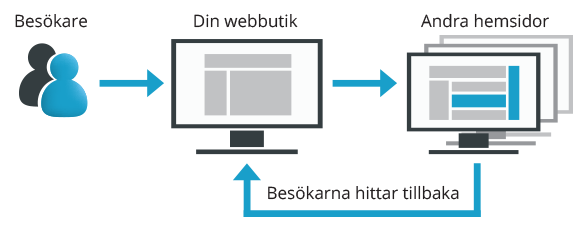 remarketing-wikinggruppen